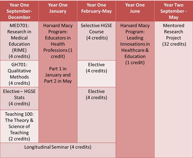 Harvard Medical School Requirements