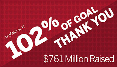 THANK YOU! 102% of goal reached as of March 31