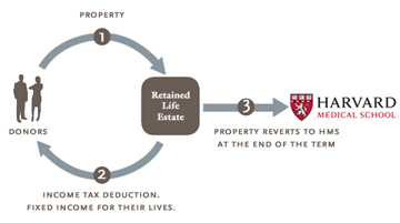 Retained life estate
