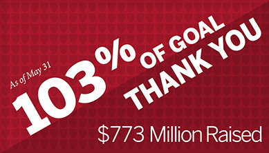 THANK YOU! 103% of goal ($773 million) reached as of May 31, 2018
