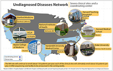 [Click on image to view in high resolution.] The Undiagnosed Diseases Network spans the U.S. map, with locations for the Coordinating Center at Harvard Medical School, Boston, and seven clinical sites.