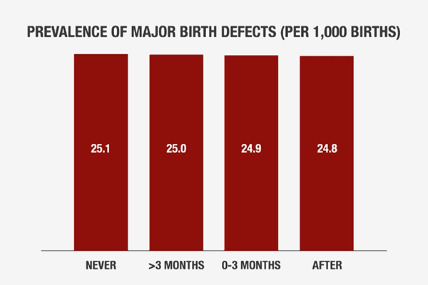 The researchers found that the prevalence of major birth defects was consistent across all pregnant women in the study population regardless of contraceptive use.
