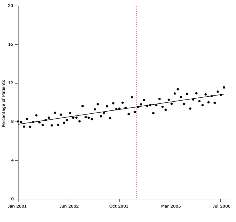 A strong interrupted time series study of the percentage of study patients who began antihypertensive drug treatment from January 2001 through July 2006 (originally published in doi: 10.1136/bmj.d108.) Dashed line indicates when the United Kingdom's pay-for-performance (PfP) policy was implemented (April 2004). Controlling for the improvement in treatment that was happening anyway over many years, there was no additional benefit of the $2 billion PfP policy. A single average point before and after the program (week-post design) would have contributed false hopes of an improvement in quality of care.