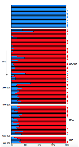 A snapshot of British genetics over time, with older samples at top and more recent at bottom. The chart shows in stark relief how an influx of Beaker migrants quickly transformed the gene pool from one type of ancestry (shown in blue) to another (red). Image courtesy Reich lab.