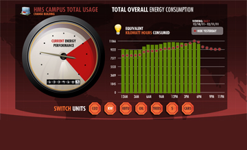 Click to View Current Campus Energy Consumption