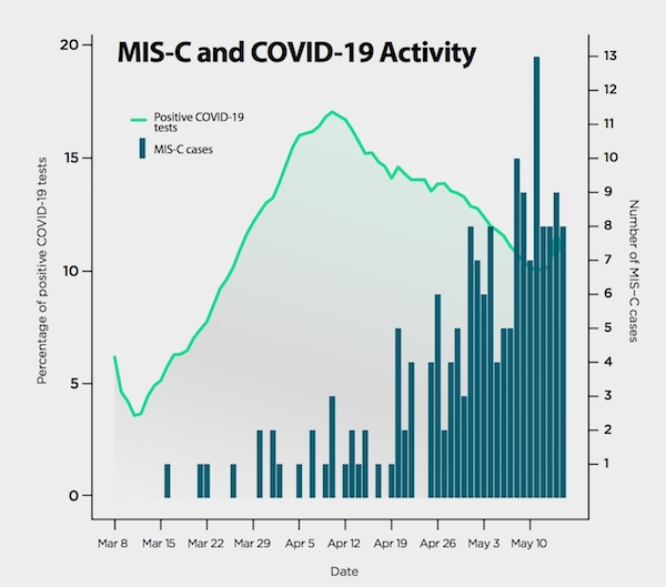Combined graph shows peak of COVID-19 cases followed by peak of MIS-C cases