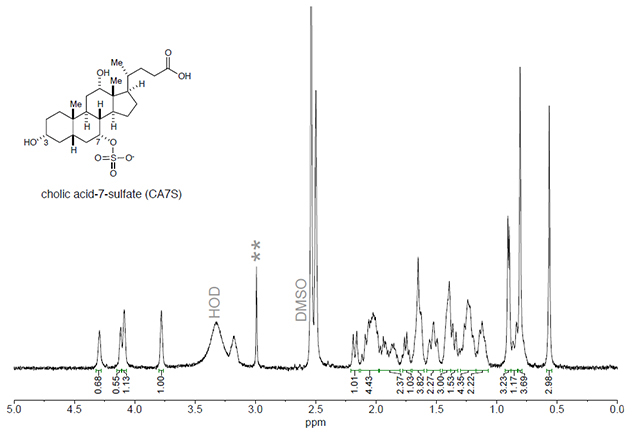 "graph with lots of small and a few large spikes. in the upper left corner, chemical structure of a molecule labeled ""cholic acid-7 sulfate"""